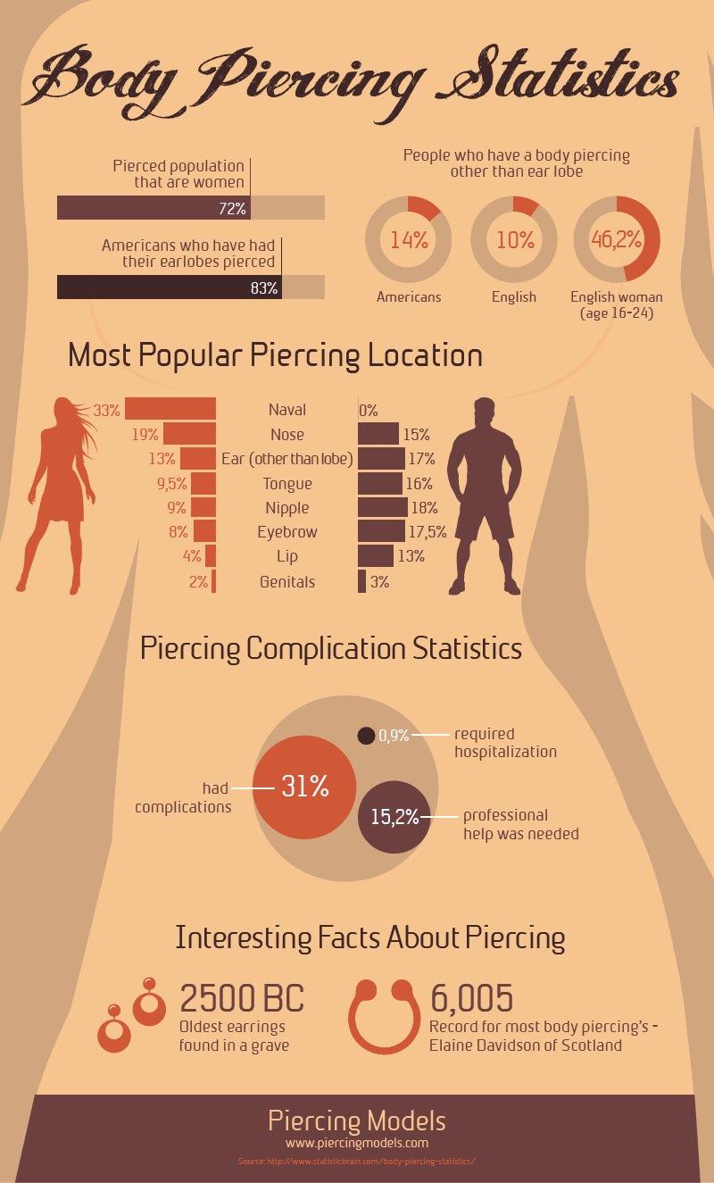 Popular Piercings Infographic