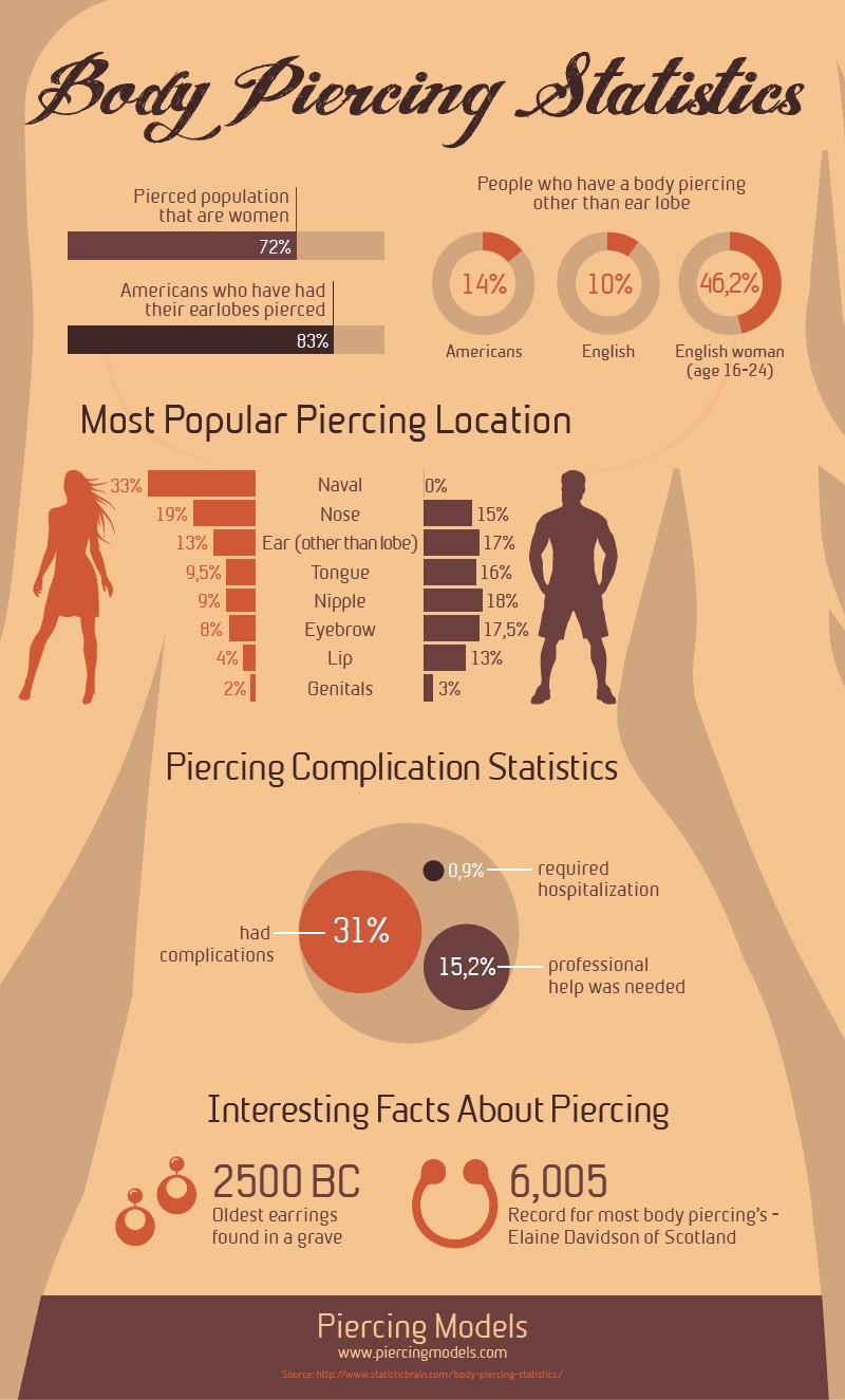 Popular Piercings Infographic